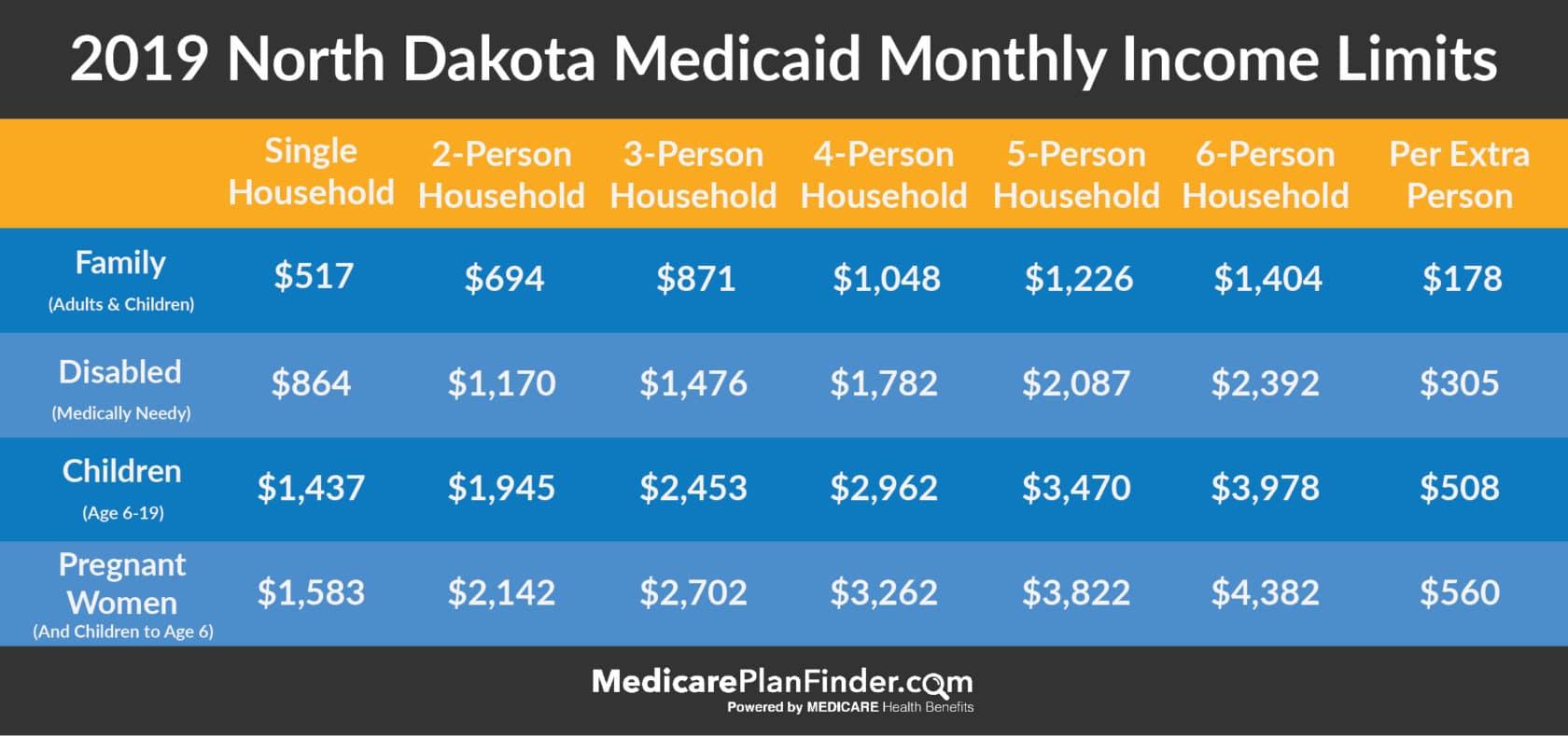 North Dakota Medicaid Eligibility