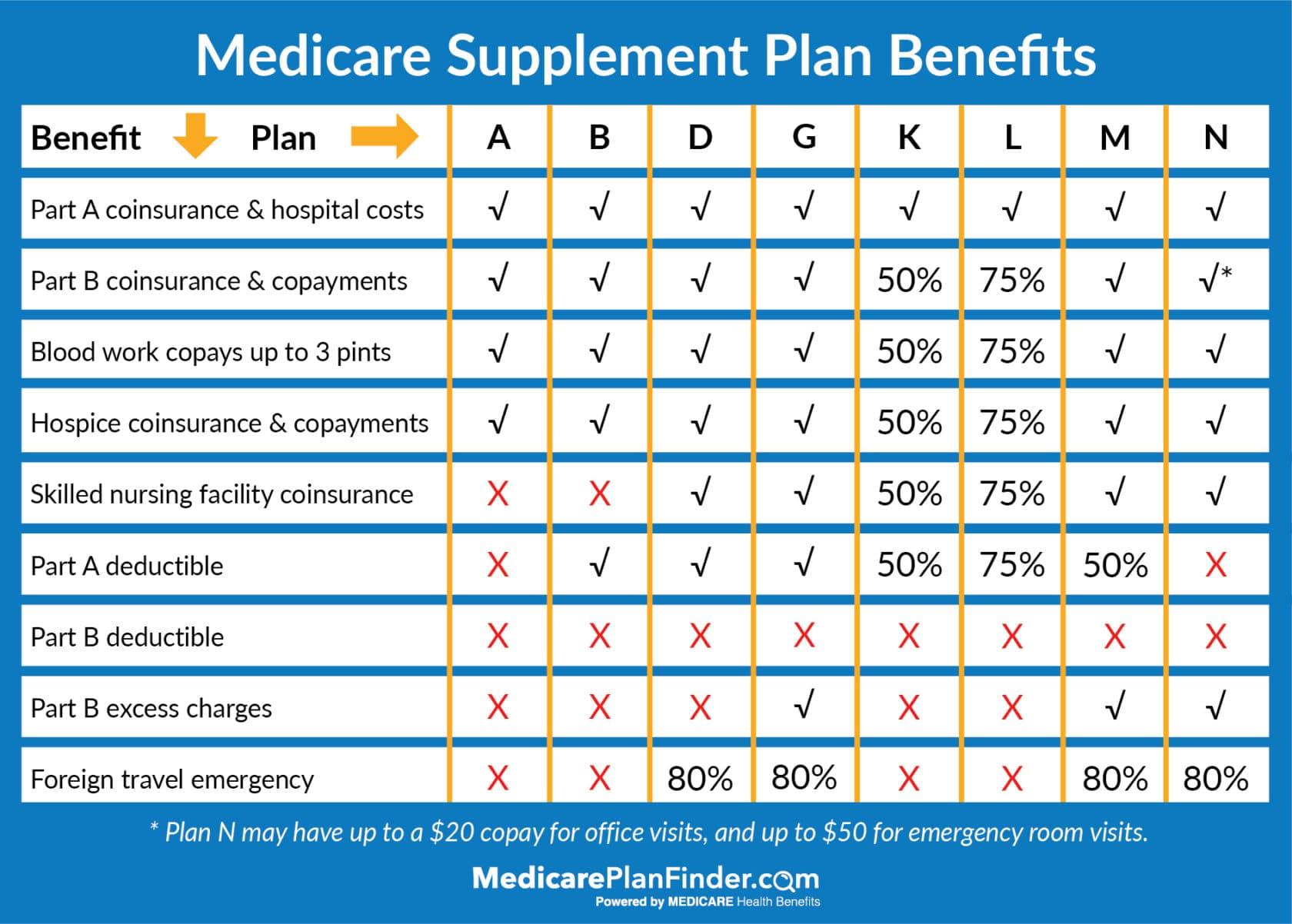 Medicare Supplement Plans Comparison Chart | Medicare Supplement Plan Finder | Medicare Plan Finder