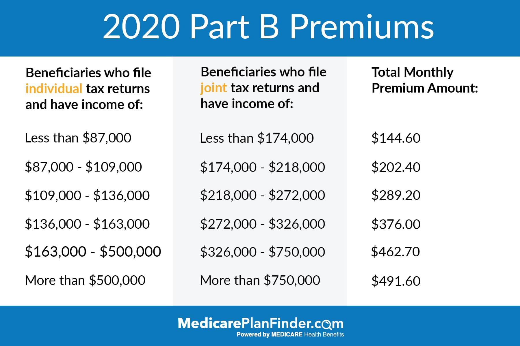 Medicare Part B Premiums | Medicare Plan Finder