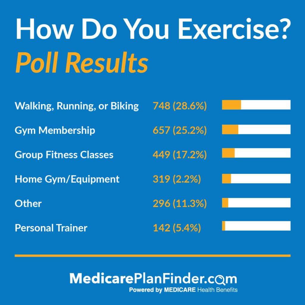 Exercise Poll Results - Medicare Plan Finder
